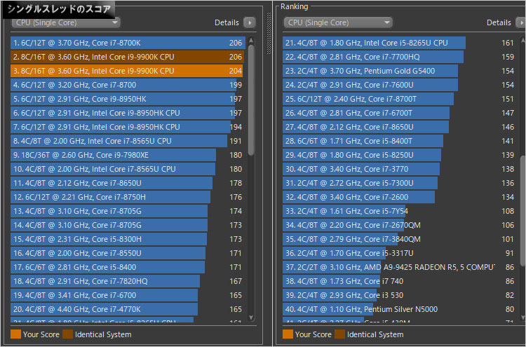 CINEBENCH R15-Core i9-9900K