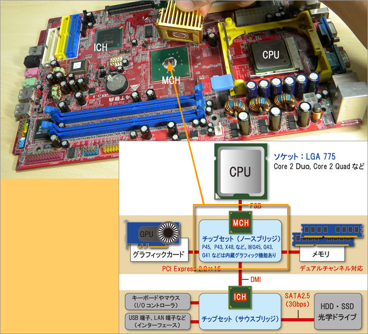 内蔵GPU~パーツに組み込まれた...