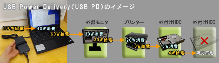 USB Power Delivery(USB PD)のイメージ