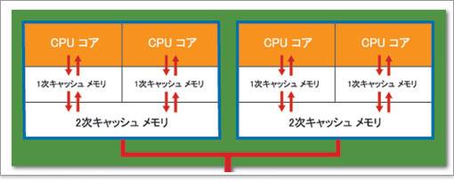 CPUのキャッシュメモリ/パソコン...