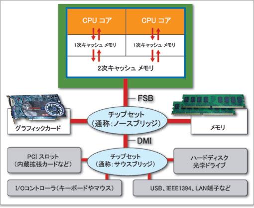 CPUのシステムバスと、プラット...