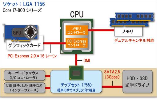 Core i7 800 / i5 700シリーズ解...